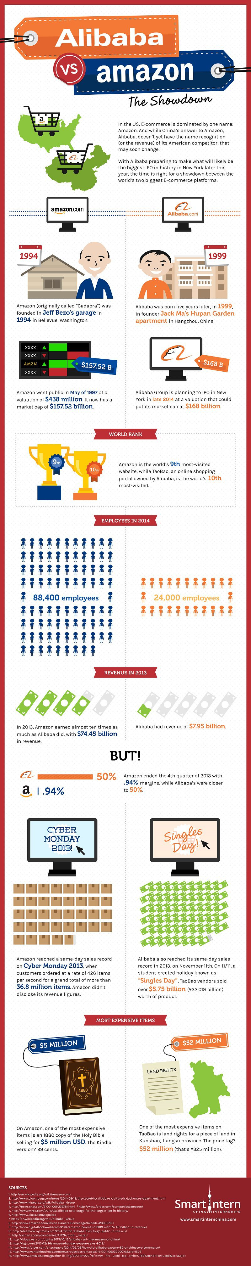 Alibaba_vs_amazon_infographic_small__reduced_high_res