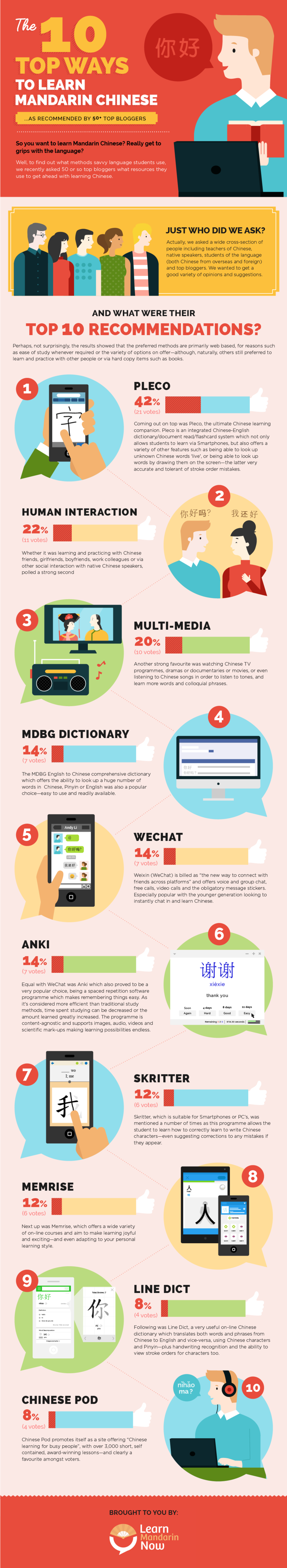 Final_Learn Mandarin Now Infographic